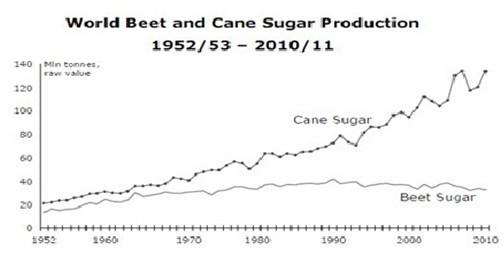 一,按一级白砂糖含税销售价格5800元/吨与糖料蔗收购价格进行提前挂钩图片