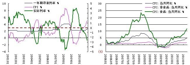 市场有一种观点认为,09年中国超常规的信贷投放、全球流动性泛滥引起国际资本的流入等事实,引发国内流动性过剩,是国内通胀的最根本原因。这种解释与货币主义的通胀理论较为一致。 然而相对于货币主义者认为通胀仅仅是一种货币现象,我们更倾向于新凯恩斯主义对于通货膨胀原因的理论,即通货膨胀主要来自于三方面的原因:需求拉动型、成本推动型和因通胀预期而形成的结构性通货膨胀。并且我们也认为,新凯恩斯主义与货币主义者的通胀理论具有一定的共通点,即新凯恩斯主义的需求及成本因素均需要通过货币供应这一媒介来反映出来,两种理论的分歧