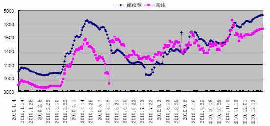 材现货价格走势图2010年钢材行情回顾钢材年报广图片