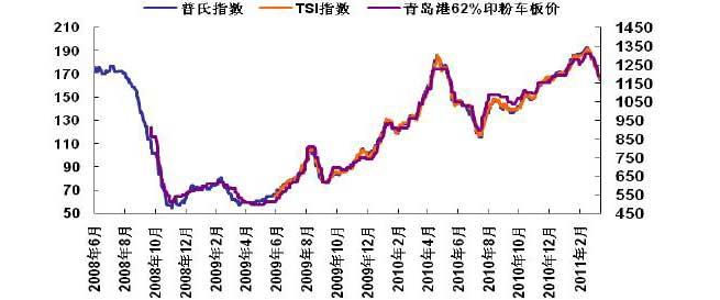 钢铁市场基本面因素分析-钢材市场季报-银河期货-99图片