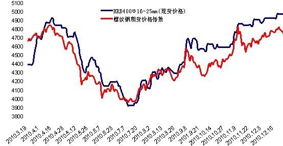 钢材期货与现货价格走势分析图片