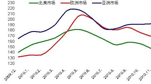 2010年钢材价格分析图片